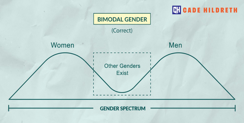 The Gender Spectrum: A Scientist Explains Why Gender Isn't Binary